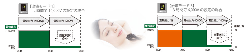 電位治療器・デジタル-KS-14000