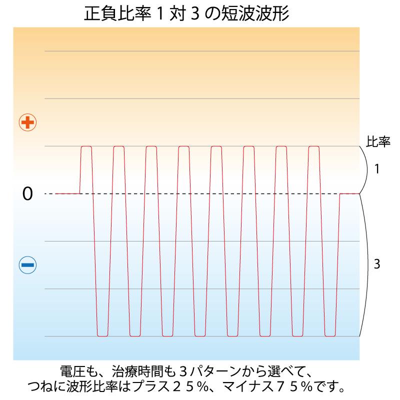 正負1対3の安定した高圧電位出力で治療効果